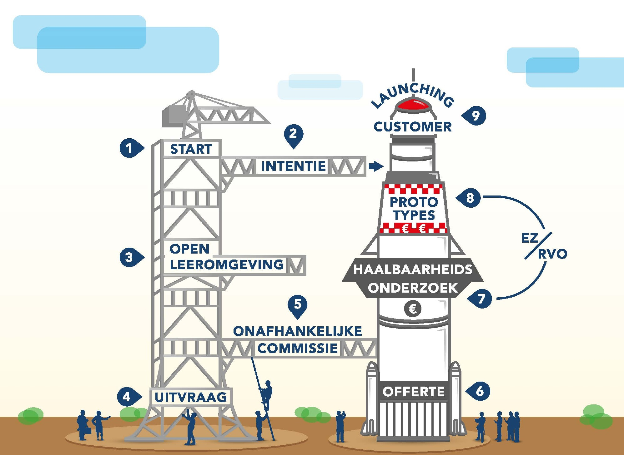The SBIR process for the development of circular viaducts. Image via Rijkswaterstaat.