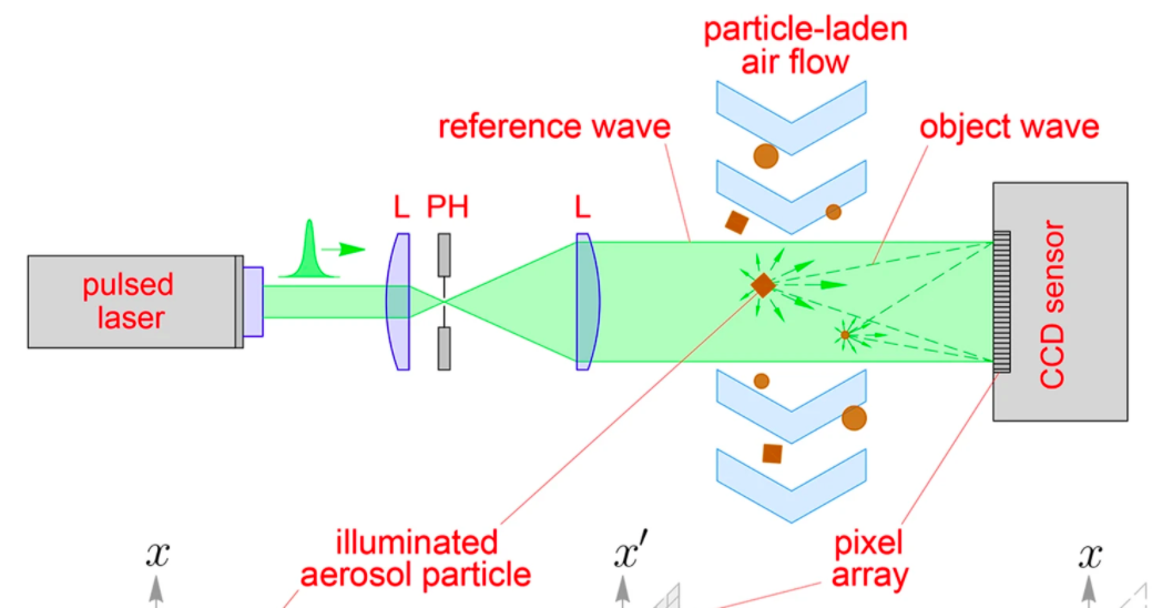 The team deployed an enhanced digital holography technique (pictured) to overcome the limitations of previous research. Image via the Scientific Reports journal.