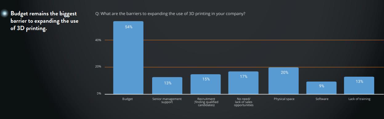 Capture d'écran du rapport The State of 3D Printing 2020 de Sculpteo. Image via 3YOURMIND.