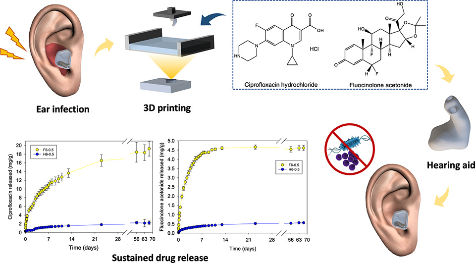 The researchers successfully demonstrated the possibility of manufacture hearing aids loaded with two drugs, ciprofloxacin and fluocinolone acetonide, via DLP 3D printing. Image via ScienceDirect.