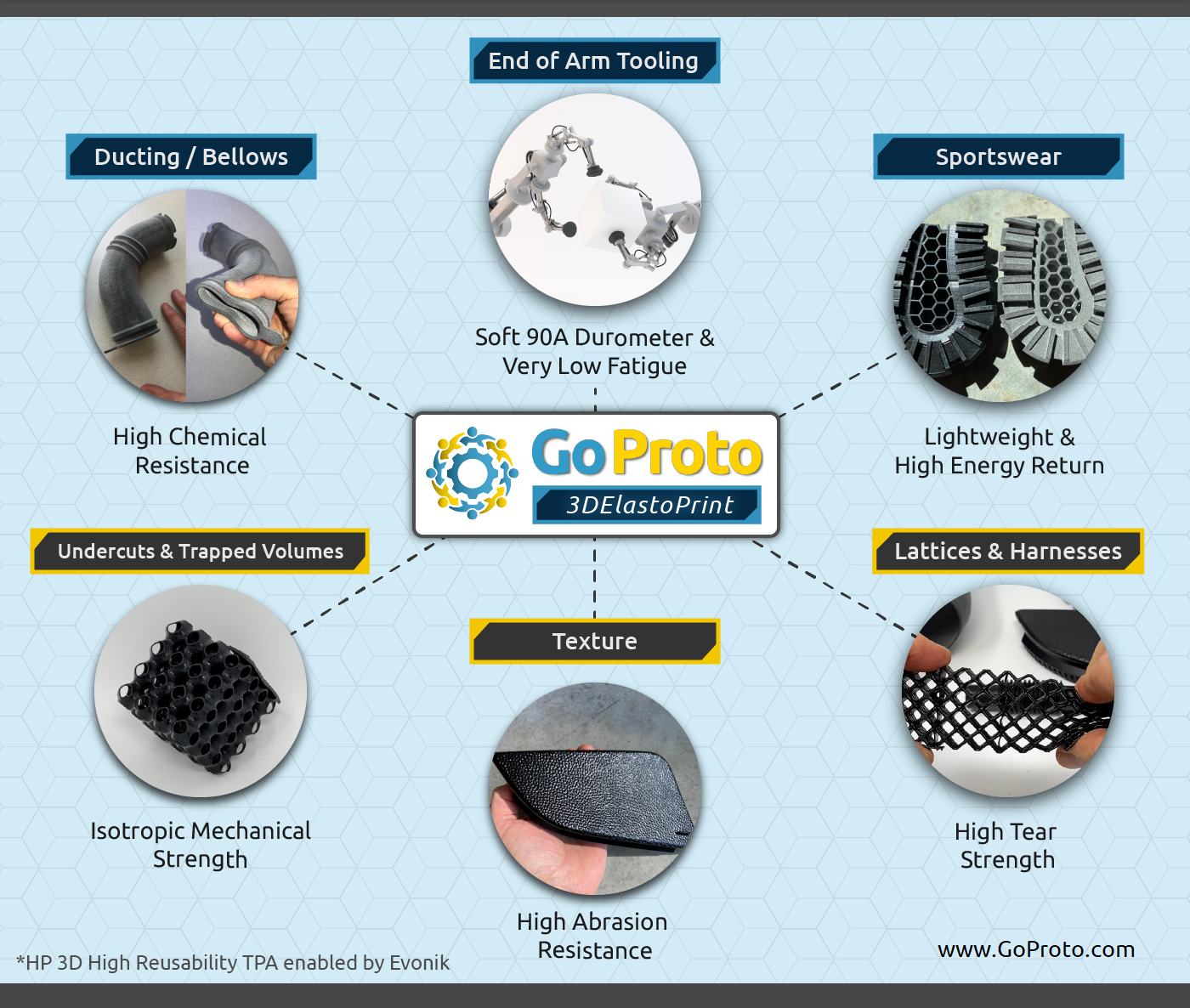 GoProto has said the elastomer opens a range of new printing applications to its clients, including sports equipment, wearables, footwear, protective gear and eyewear. Photo via GoProto.
