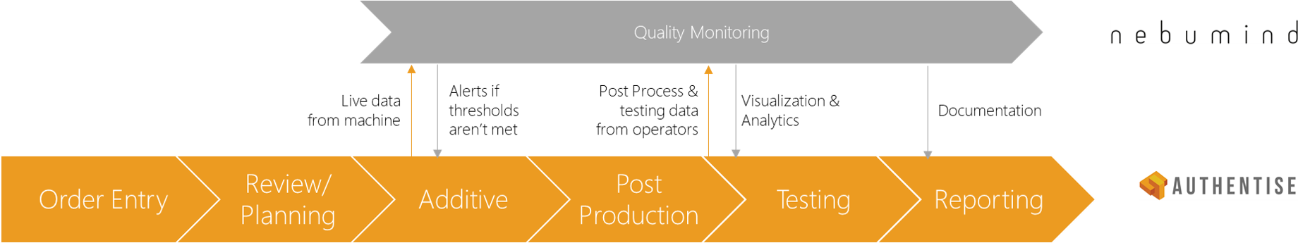 An overview of the quality monitoring process in AMES. Image via Authentise.