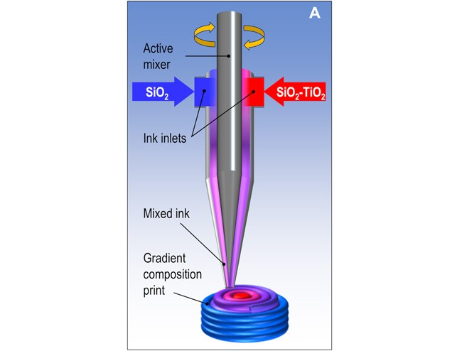 The direct ink writing process with SiO2 and SiO2 - TiO2. Image via LLNL.