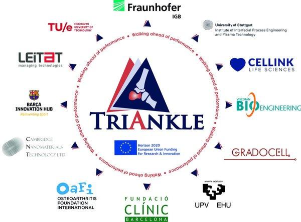 The TRIANKLE consortium comprises of 12 3D printing companies, research institutes non-profits. Image via CELLINK.