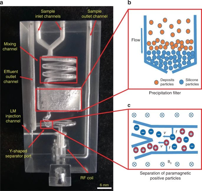 Inner structures and separation principles of the 3D printed continuous-flow separation probe head (CFSP). Image via Xiamen University/Nature.