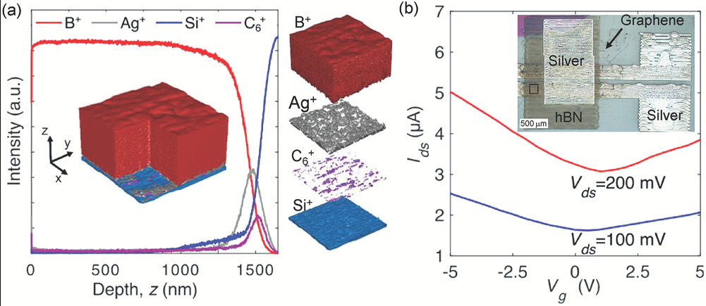 Characterization of the fully inkjet‐printed graphene/hBN. Image via Advanced Functional Materials.