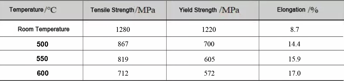 Mechanical properties of tested TA32 sintered parts. Image via AHTi.