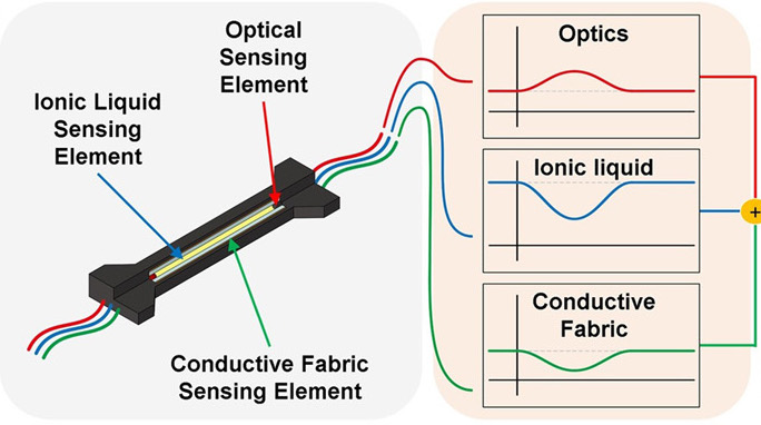 Using 3D printing, the scientists were able to integrate three different sensing elements into a single device (pictured). Image via the Science Robotics journal.