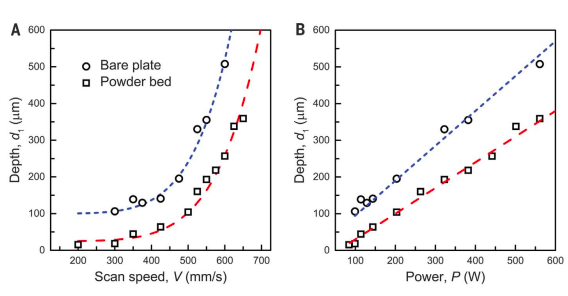 The scientists discovered an unusually smooth and sharp correlation between print speed and pore depth (pictured). Image via the Science journal.