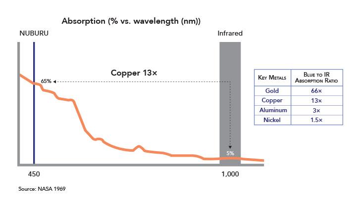 Copper, gold, aluminum and other materials absorb blue laser light better than other wavelengths. Image via NUBURU/NASA 1969.