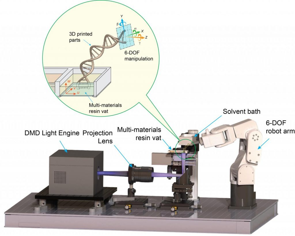 Northwestern's novel 3D printer makes use of a six-axis robotic arm. Image via Northwestern University.