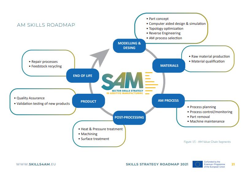 AM value chain segments in SAM's Skills Strategy Roadmap. Image via SAM.