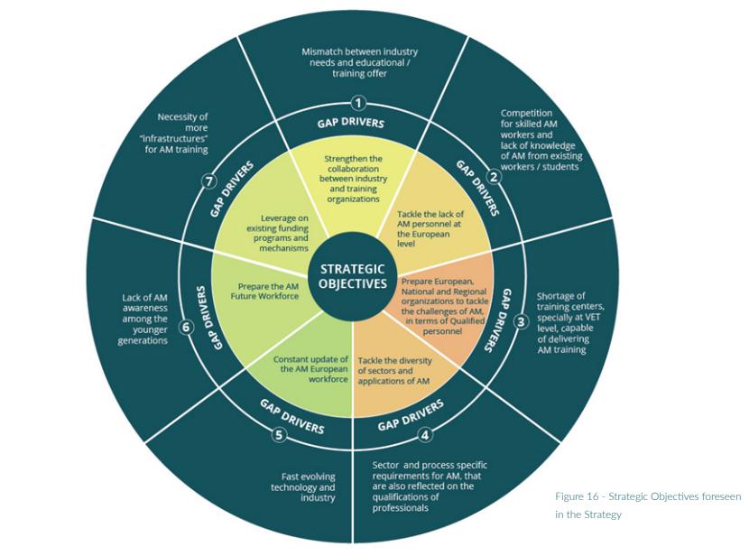 Strategic objectives forseen in SAM's Skills Strategy Roadmap. Image via SAM.