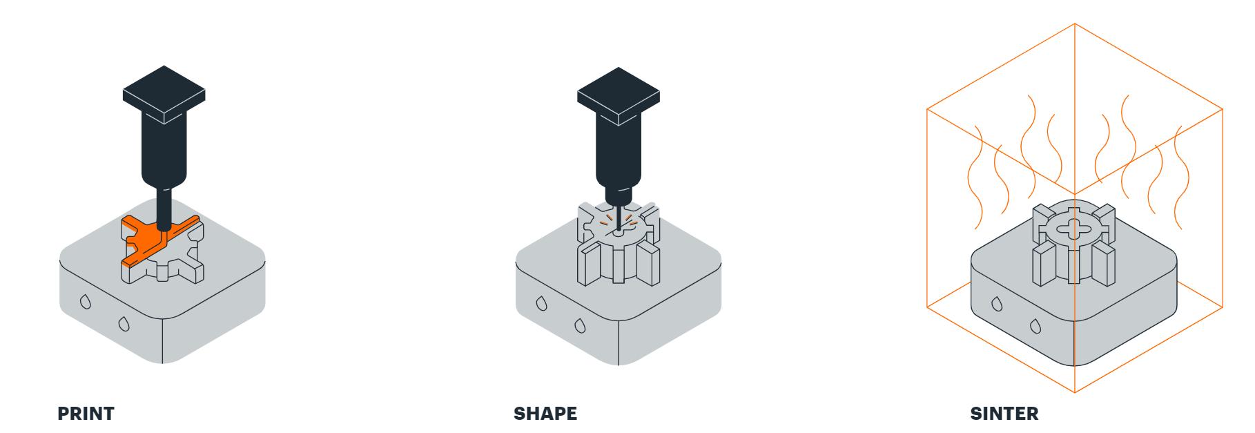 The TrueShape 3D printing process. Image via Mantle.