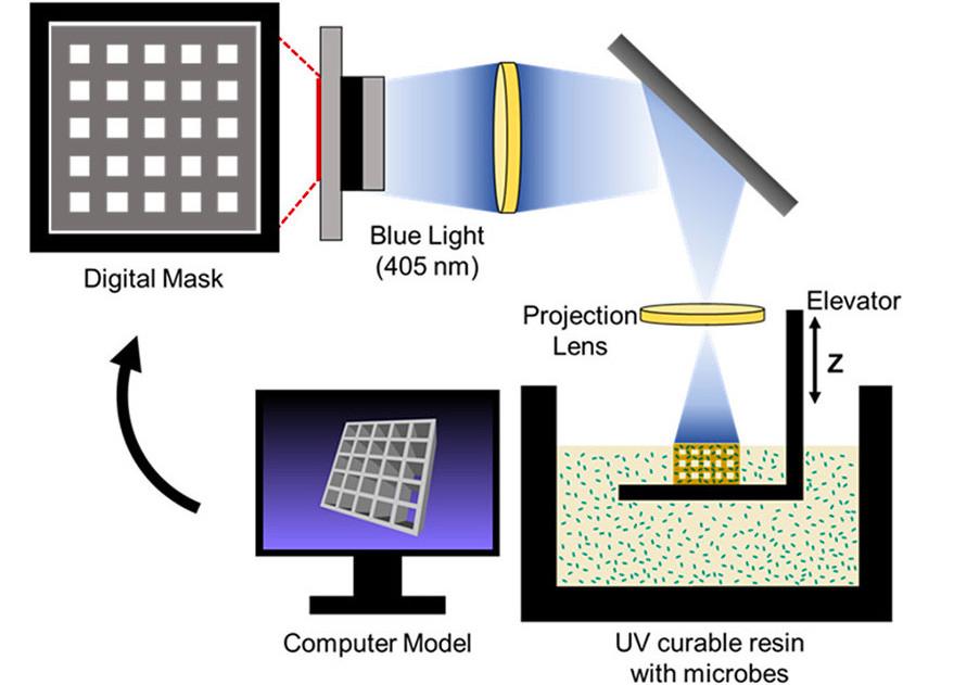 An image showing how the LLNL team's SLAM 3D printer works.