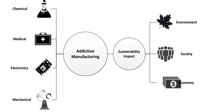 Proposed sustainability impact study. Image via SFMRC proposal.