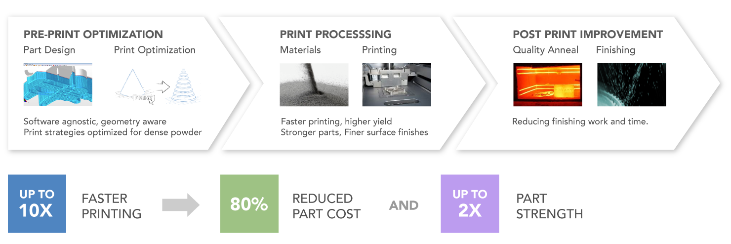 Diagram showing how Uniformity's powder, processes, and software have delivered economically viable print solutions for customers across a range of industries.