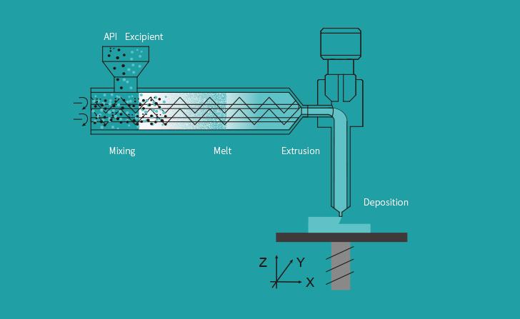 Triastek's MED 3D printing technology platform. Image via Triastek.