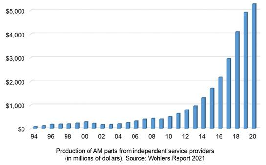 A graph from the Wohlers 2021 report showing the production of AM parts from independent service providers (in millions of dollars). Graph via Wohlers Associates.