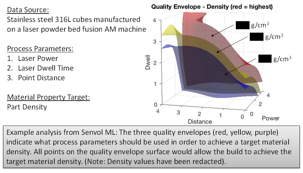 An example analysis from Senvol ML - stainless steel powder and laser powder bed fusion. Image via Senvol.