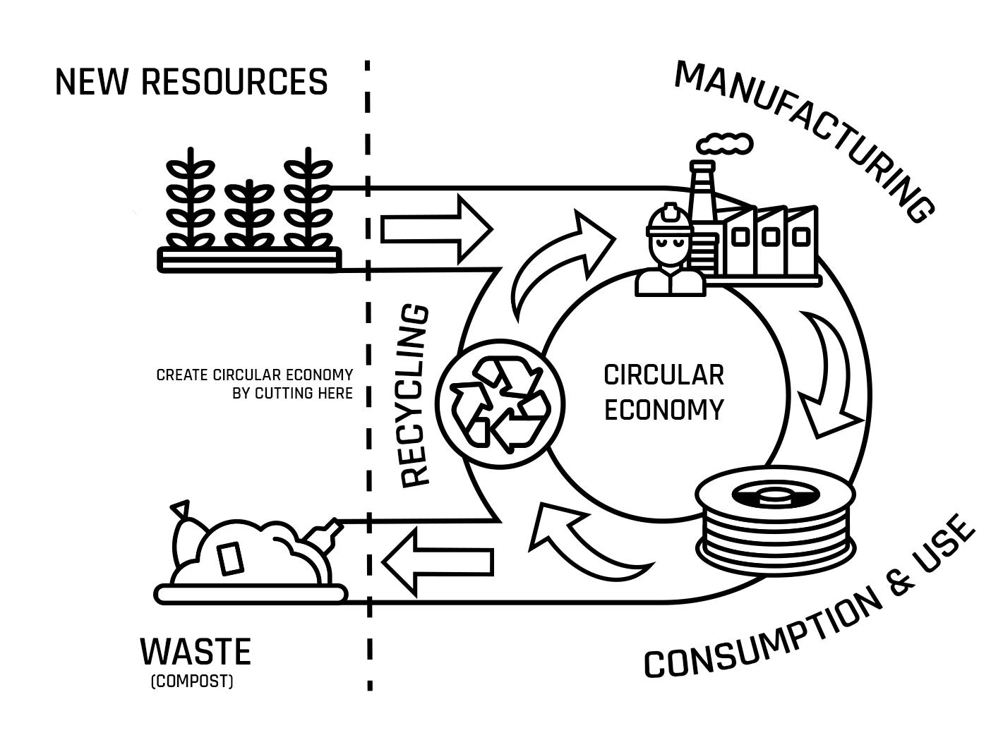 The principle of a circular economy. Image via Fillamentum.
