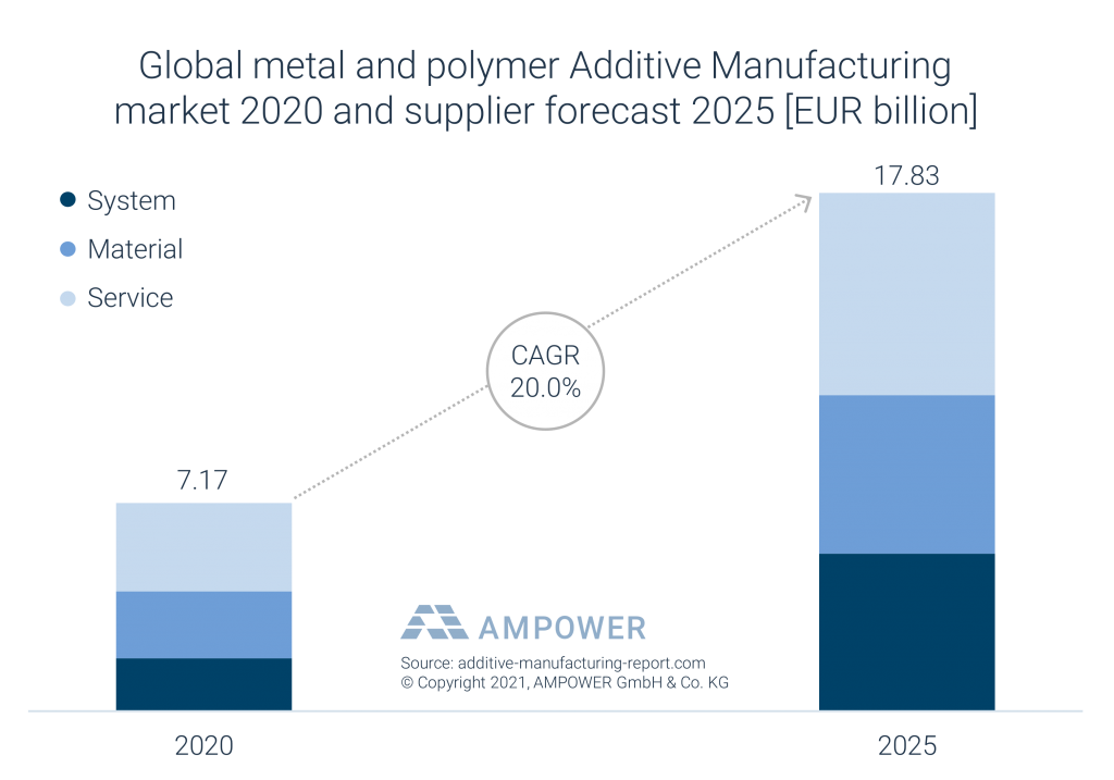 AMPOWER's table forecasting 20% 3D printing growth over the next four years.