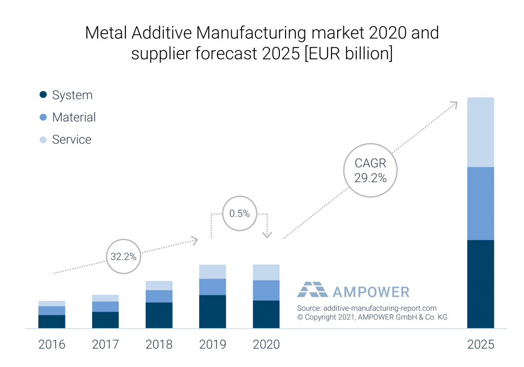 AMPOWER's table forecasting 29% growth within metal 3D printing.