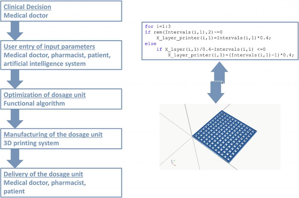 A breakdown of the researchers' CBD 3D printing algorithm
