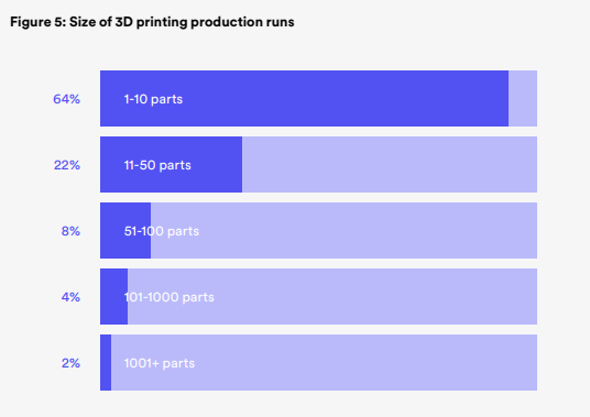 The effect of Covid-19 on 3D printing usage via 3D Hubs' survey, conducted February 2021. Image via 3D Hubs.