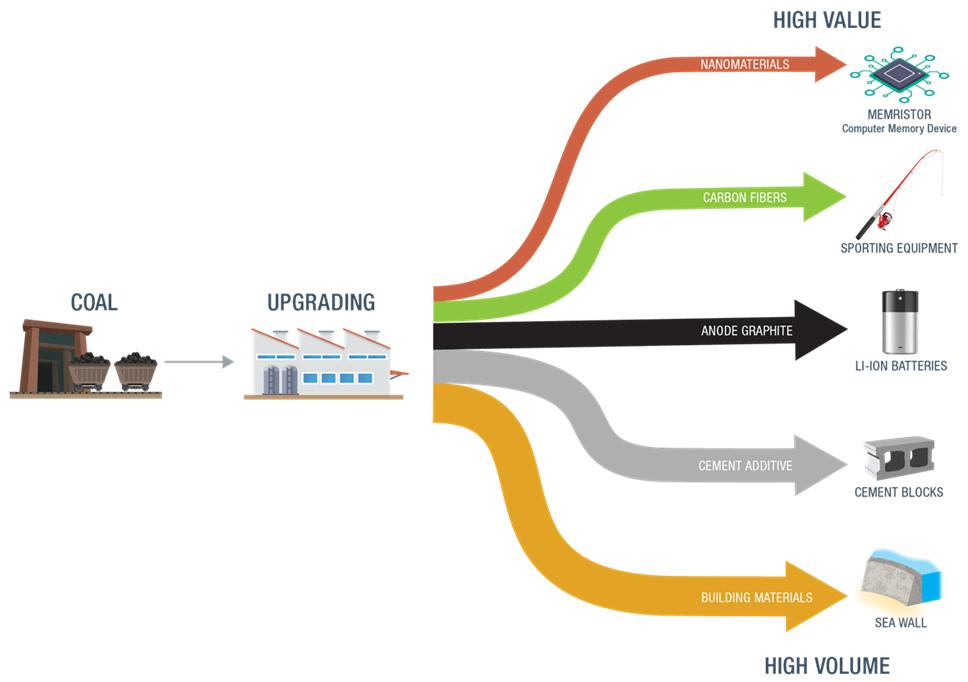 The Advanced Coal Processing value chain. Image via NETL.