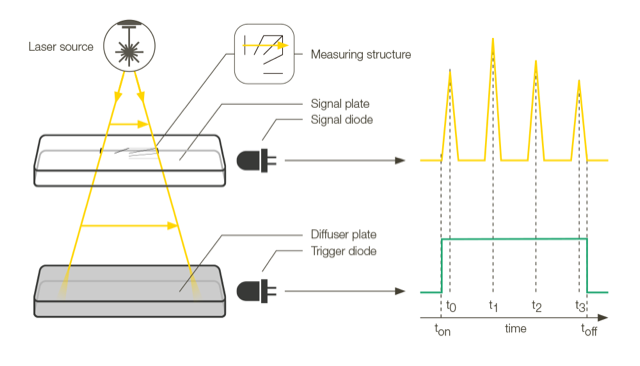 The parameters of the laser beam and the scanner are determined using the light scattered at the engraved measurement structure. Image via PRIMES.