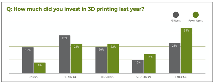 Levels of investment in 3D printing last year. Image via Sculpteo.