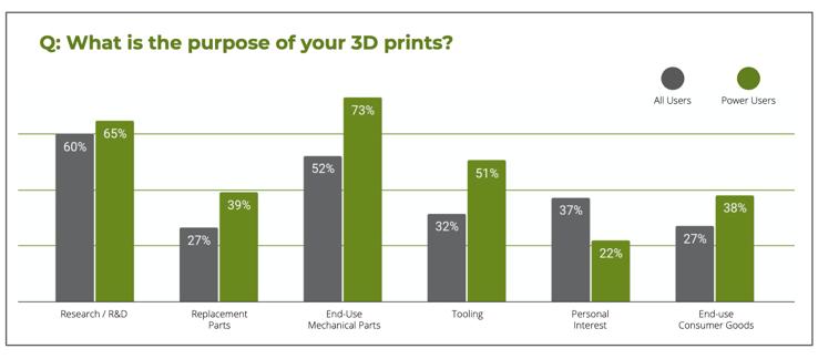 The purpose of survey respondents' 3D prints. Image via Sculpteo.