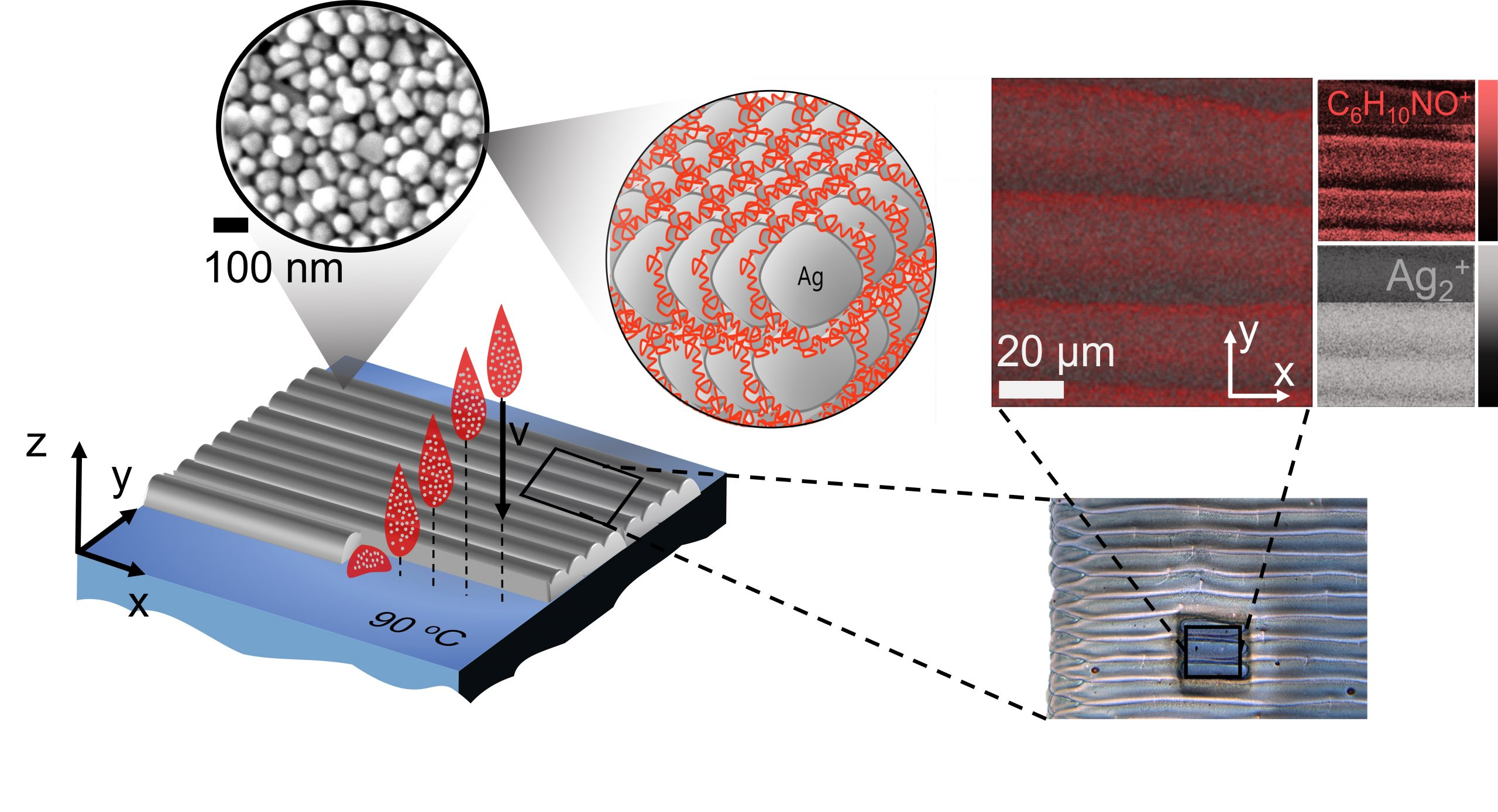 Inkjet printing silver nanoparticles and detection of polymer stabiliser. Image via Trindade et al.