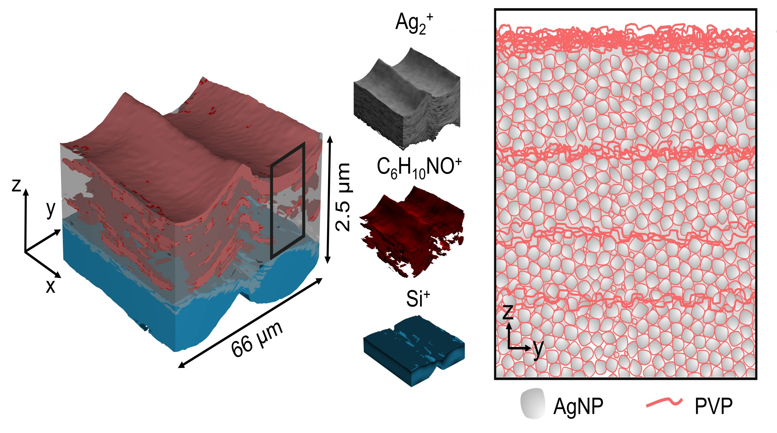chemical analysis of 4 stacked layers of inkjet 3D printed silver nanoparticles. Image via Trindade et al.