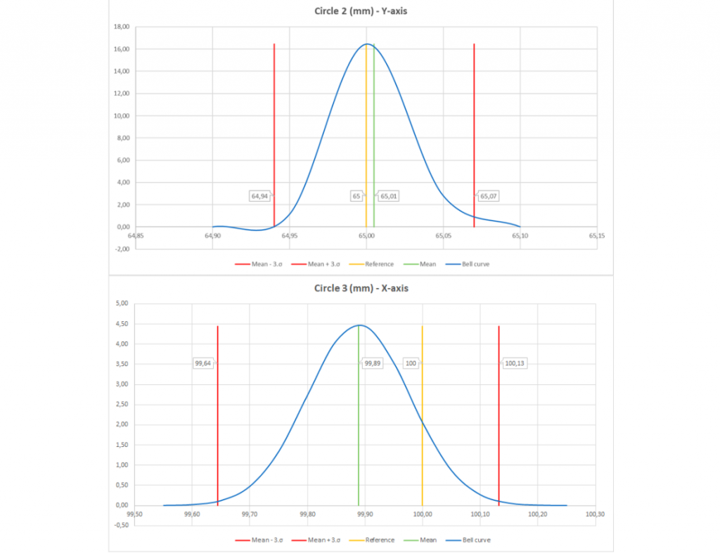 Bell curves for the best (top) and worst (bottom) circles. Image by 3D Printing Industry.