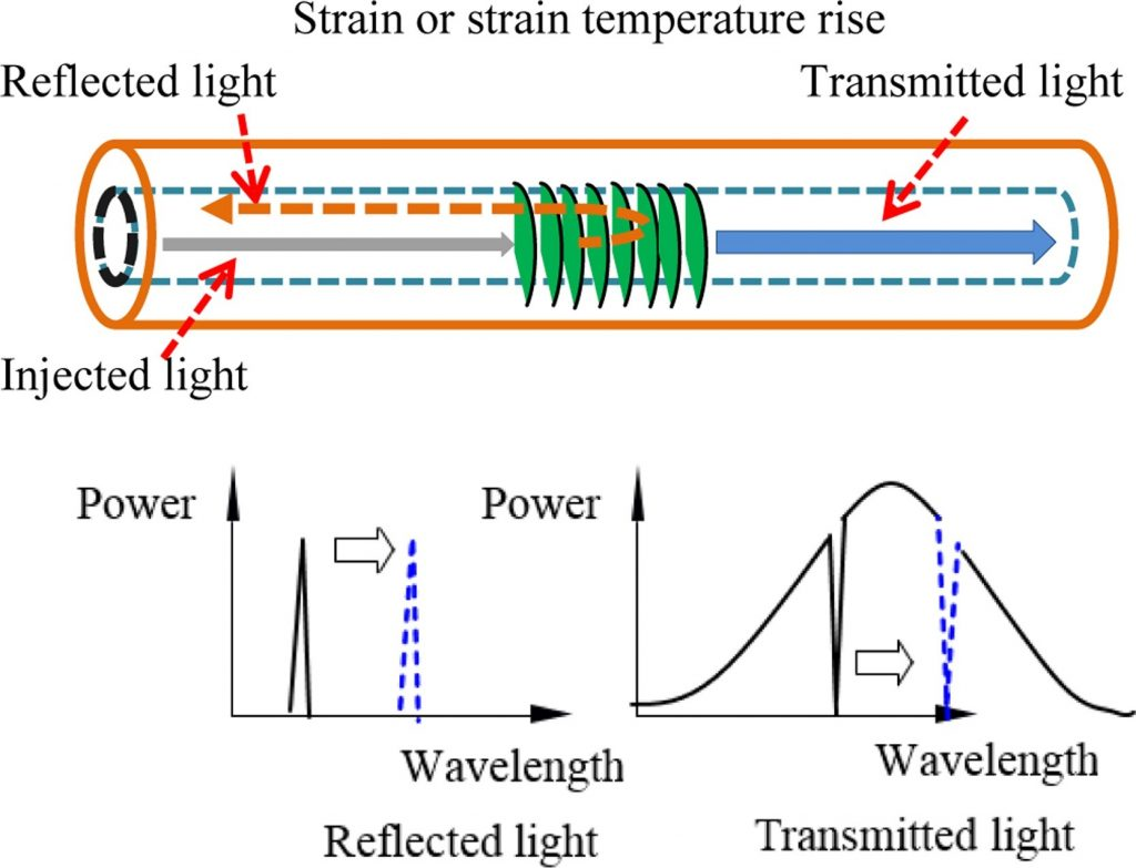 A diagram of the researchers' 3D printed strain sensor. Image via the Sensors and Actuators A: Physical journal.