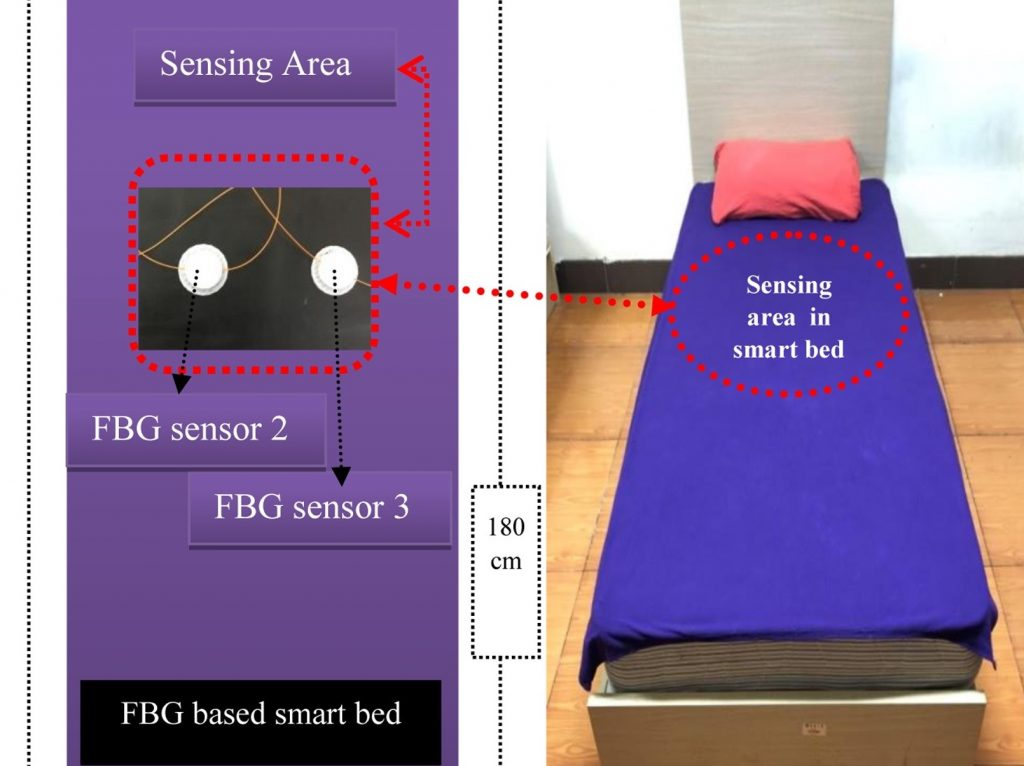 The scientists' first 'smart bed' complete with sensor layout.