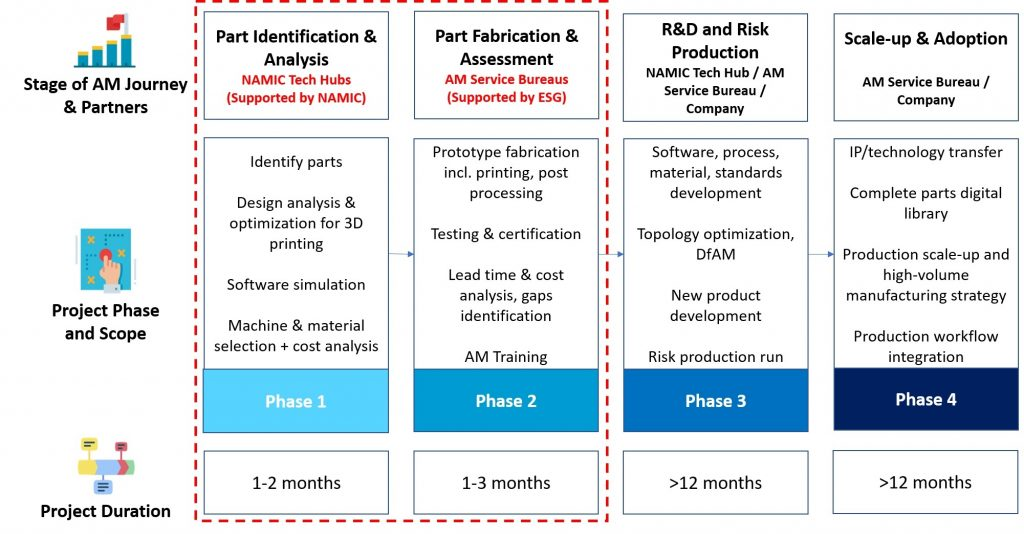The additive manufacturing adoption journey of a typical enterprise. Image via NAMIC.