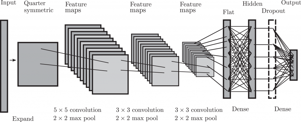 The topology of a convolutional neural network. Image via Mark Messner.