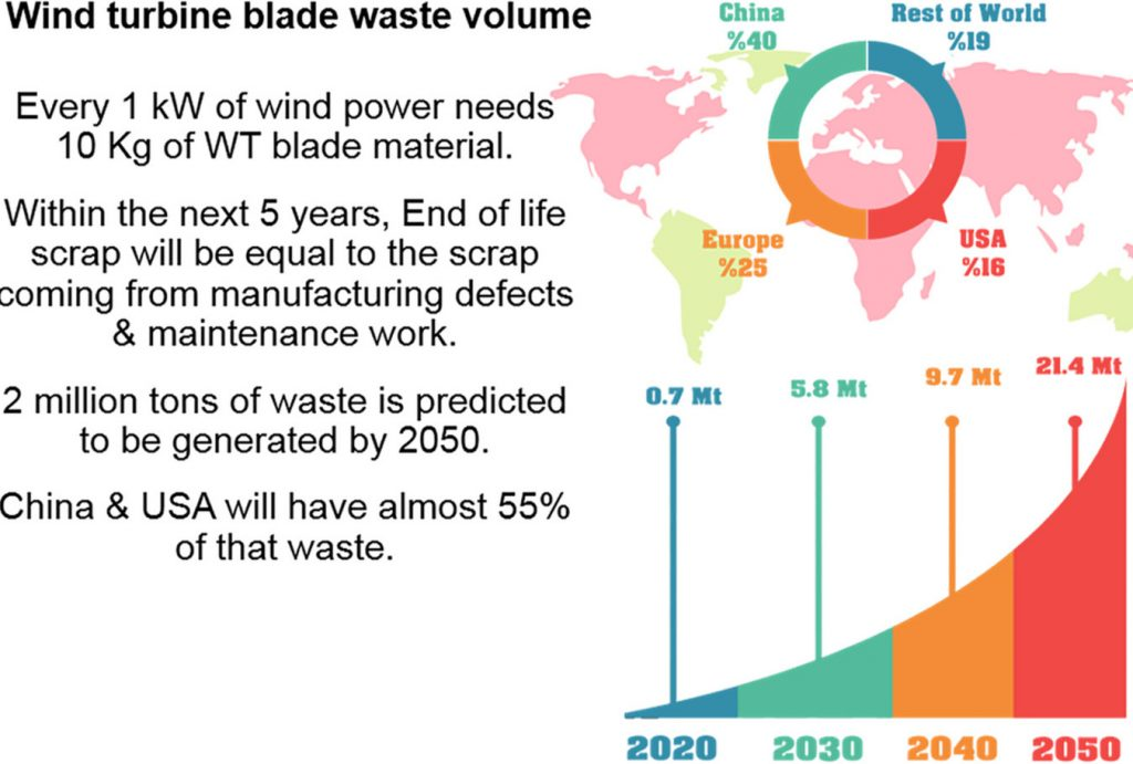 The researchers' estimates for turbine waste growth over the next thirty years.