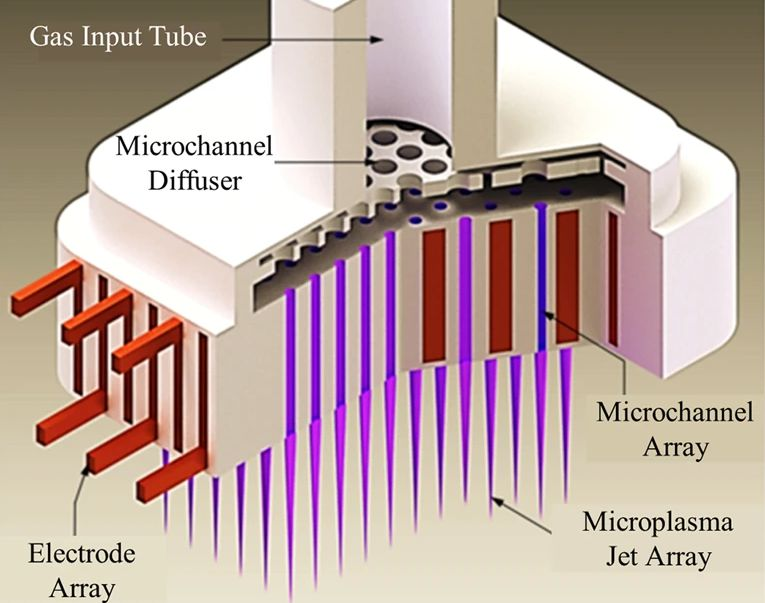 A cutaway view of the team's 3D printed microplasma jet array device.