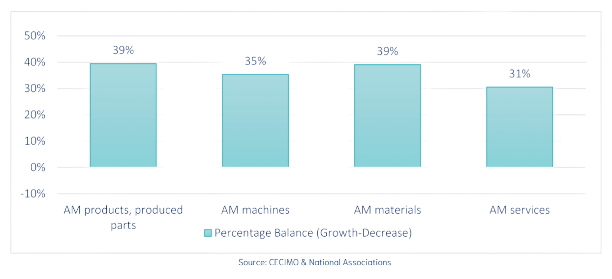 CECIMO's findings reveal expected growth in all additive manufacturing categories. Image via CECIMO.