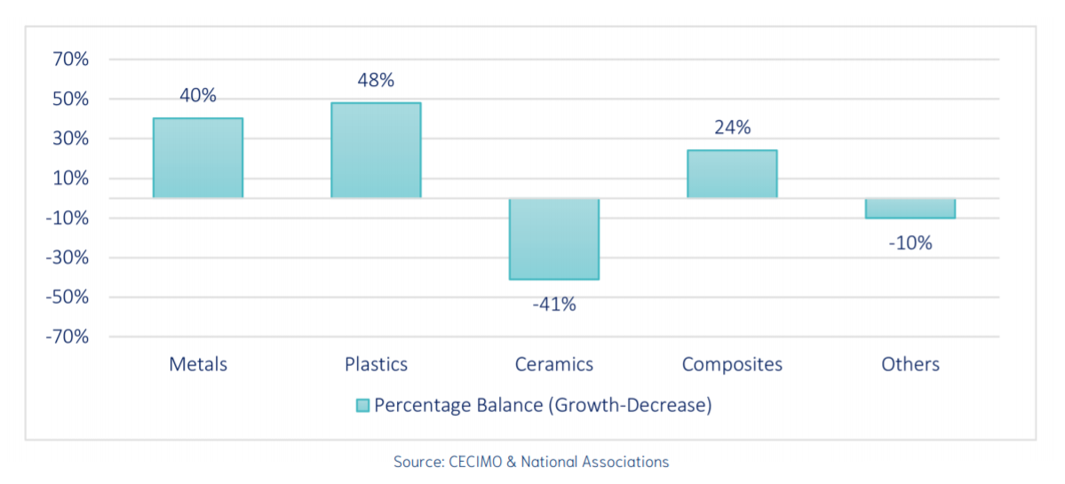 Domestic growth of 3D printing materials is expected at a rate of 39%. Image via CECIMO.