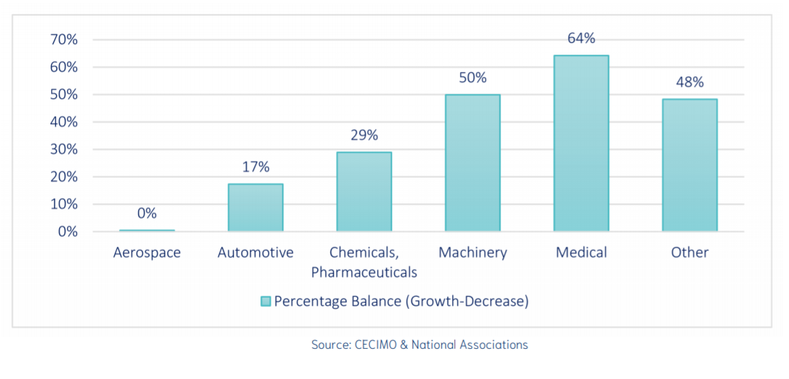 the results indicate a continuing growing demand for 3D printing within the medical sector. Image via CECIMO.