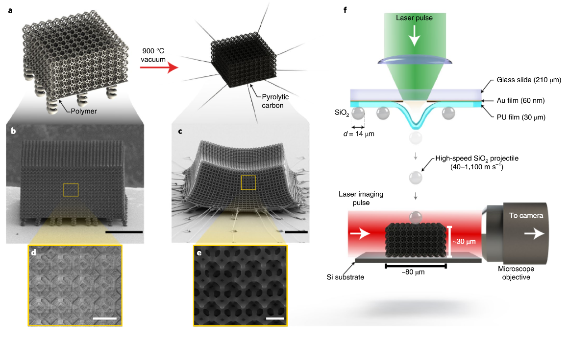 Material fabrication and results of the microparticle impact experiments. Image via Nature Materials.