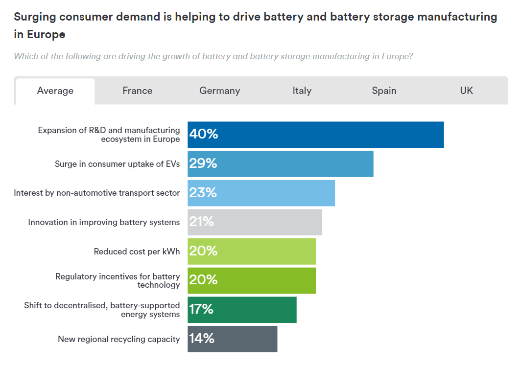 The factors driving Europe's battery and battery storage manufacturing growth. Image via Protolabs.