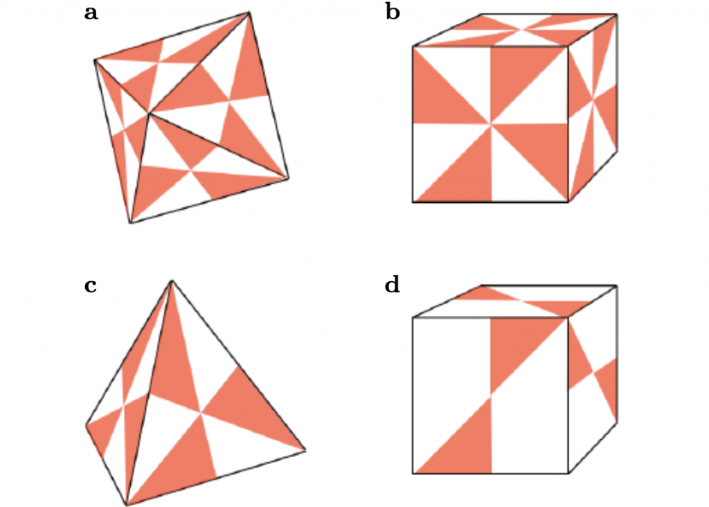 An Illustration of the point-group symmetries of different isotropic helicoids.