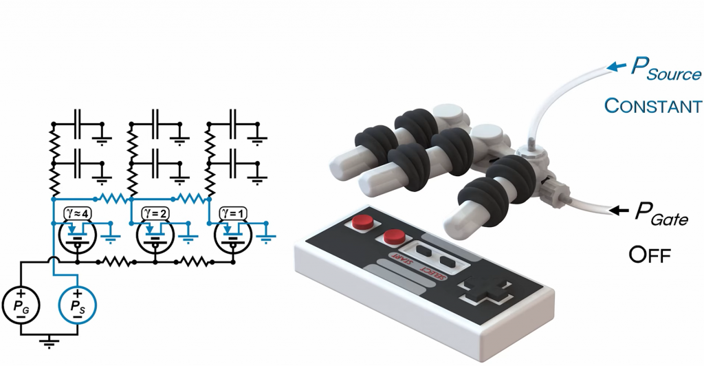 The fluidic circuit used to control the fingers of the hand. Image via University of Maryland.