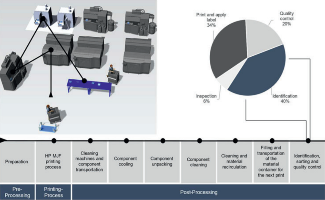 Simplified overall AM process chain using HP MJF technology with percentage duration of operations for manual component identification (Time measurement by AM-Flow). Photo via Philip Obst.